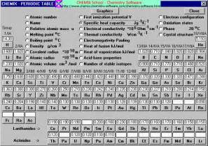 Table Of Specific Heats by Specific Heat Capacity Table