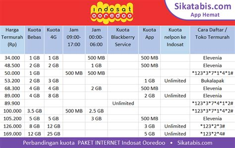 cara paket malam ditukar paket siang cara daftar paket internet indosat murah bonus kuota 10gb