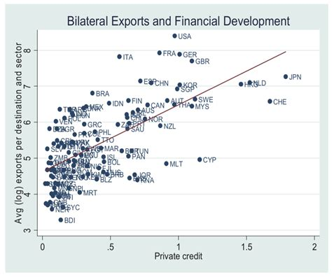 finance development december 2008 the economic geography of international trade our world in data