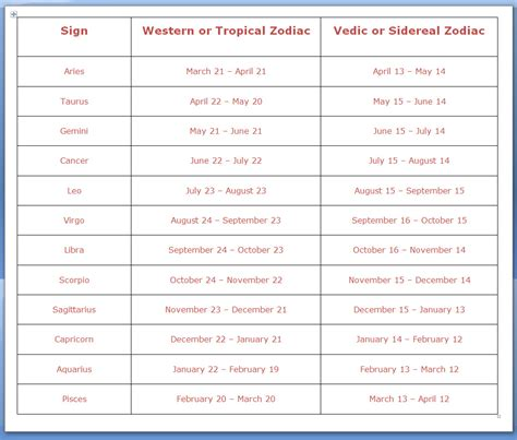 dates zodiac signs and symbols search results for zodiac sign dates calendar 2015