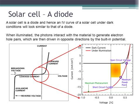 iv curve for diode solar cell testing solar cell testing basic structure of a solar cell ppt