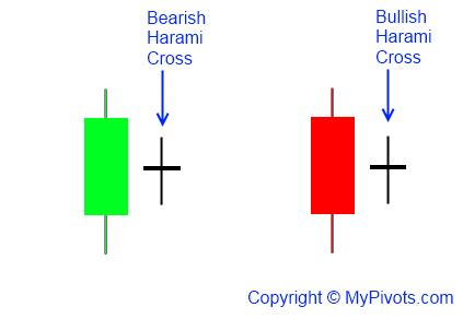 harami pattern meaning bullish harami cross candlestick pattern definition mypivots