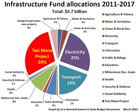 jp infrastructure fund la o hamutuk suai supply base benefit or boondoggle