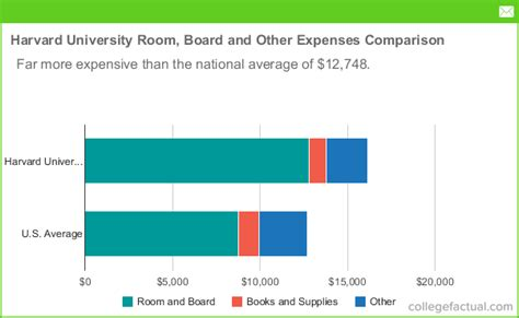 How Much Does A Mba Cost At Harvard by Harvard Room And Board Costs
