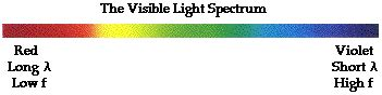 what color of visible light has the highest energy the electromagnetic and visible spectra
