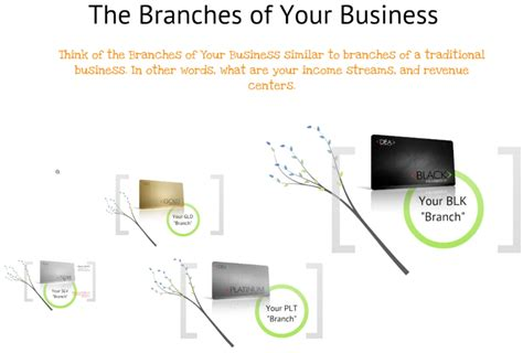 create your own blueprint the create your own destiny blueprint dave menzies