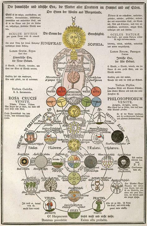 western esotericism wikipedia sophia gnosticism wikipedia