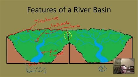 theme of education in the river between drainage basins youtube