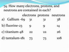 How Many Protons Does C Ppt Element 44 Atomic 44 44 Protons 44 Electrons