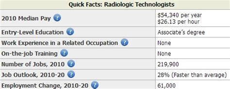 X Technician Outlook by How Much Do Radiologic Technicians Get Paid Archives Salary By State
