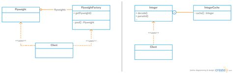 flyweight pattern java library design patterns in the real world flyweight dzone java