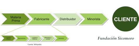 cadena de valor digital dimensi 243 n digital el fin de la cadena de valor