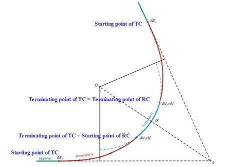 curve setter definition transition curve in highways purpose requirements