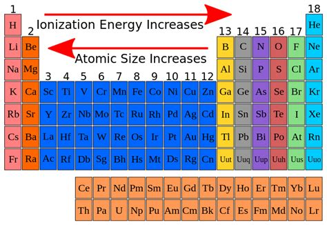 Ionization Energy On Periodic Table by Ionization Energy