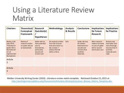 themes in literature review this has been updated see url below the literature