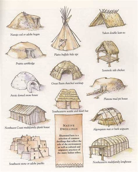 Native American Dwellings | traditional native american dwellings