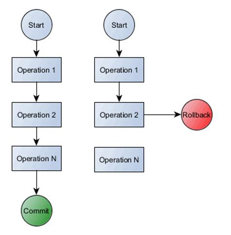 transaction workflow a beginner s guide to acid and database transactions