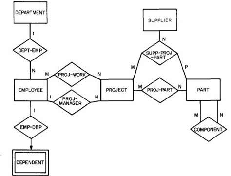 chen diagram notation mcd modele er et sch 233 ma relationnelle