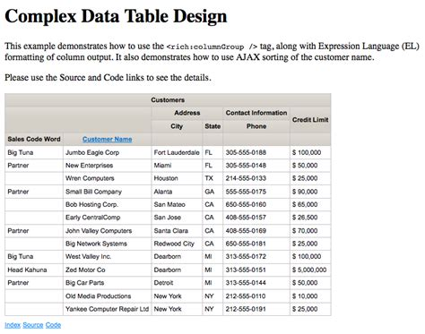 data table design data table design richfaces 4 3 x tip of the day complex