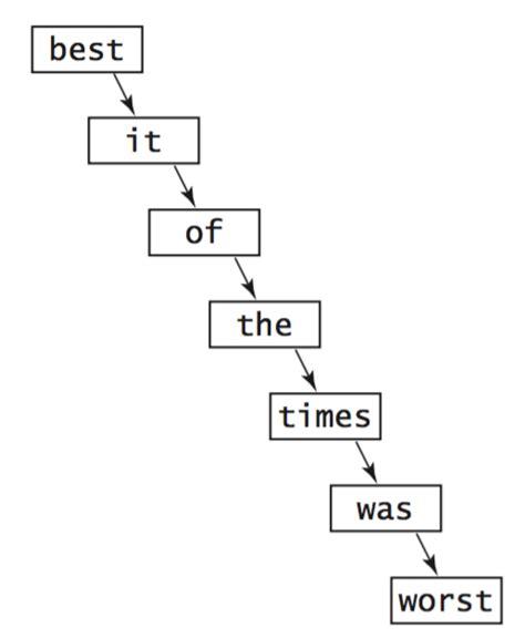 Binary Search Tree Insert Worst Symbol Tables