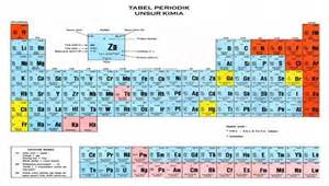 Main Group Elements Periodic Table The Periodic System Of Chemical Elements Nature Science