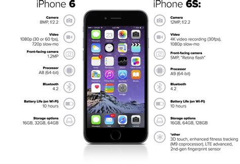 the differences between iphone 6 and 6s