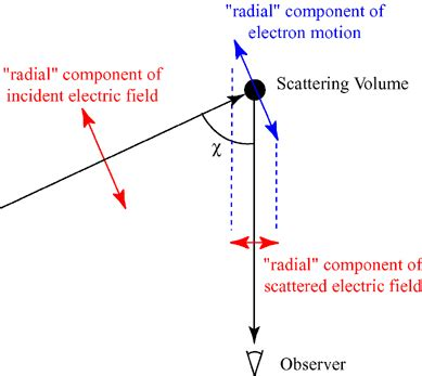 scattering of light definition thomson scattering