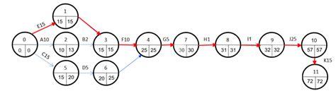 diagramme pert en ligne comprendre le pert avec une recette de tarte aux pommes