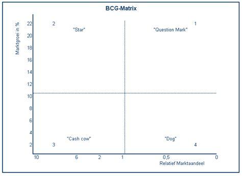 bcg matrix intemarketing