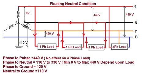 neutral and line wire colors neutral line load diagram neutral free engine image for