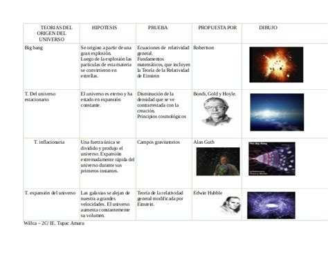 orgenes el universo teorias del origen del universo willca 2b
