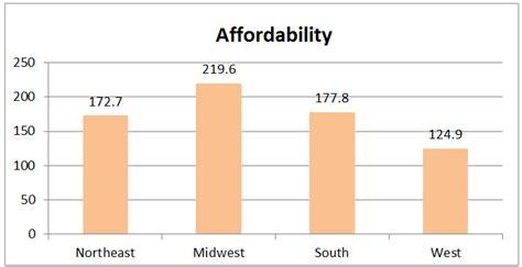 housing affordability index january 2016 housing affordability index