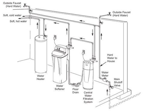 water softener diagram 121 best images about diagram on concept