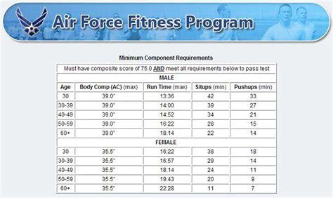 air force pt chart 2016 over 30 af fitness chart related keywords af fitness chart long