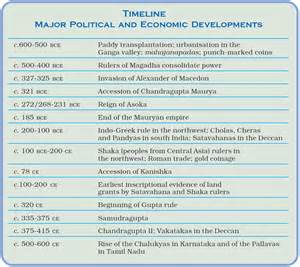 ancient indian astronomy timeline pics about space