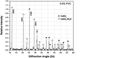 xrd pattern of pvc mechanical properties of composite mortars using