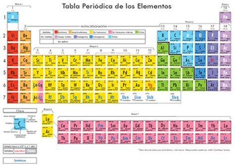 tabla de consignatarios en uruguay tabla peri 211 dica qumiclabs