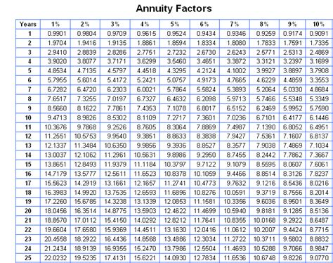 Pv Annuity Table by Annuity Discount Factor Chart Publication 939 12 2013