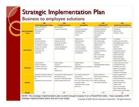 Post Implementation Plan Template by Implementation Plan Template Post Implementation Plan
