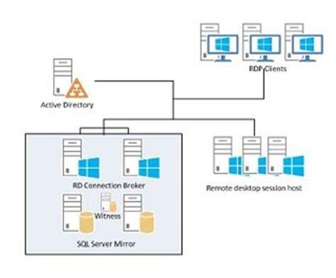 us häuser window server 2012 rd connection broker high availability