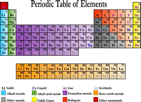 science posters periodictable jpg