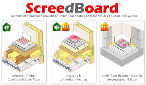 ScreedBoard Dry Screed Acoustic and Underfloor Heating