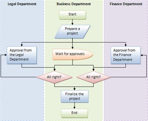 how do you make a diagram draw flowcharts in word