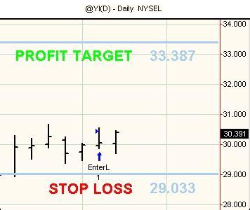 swing trading futures riposizionamento degli stop sul yi algoritmica