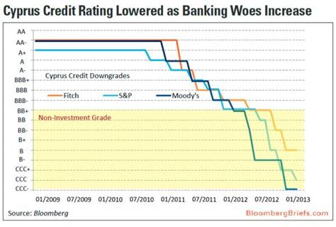 Bloomberg Excel Formula Credit Rating Quot The Waterfall Of Reality Quot A Visual History Of Cyprus Credit Rating Zero Hedge