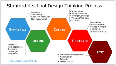 design thinking free online course what is design thinking stanford home design ideas