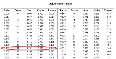 Trig Table by The Gallery For Gt Unit Circle Radians Chart