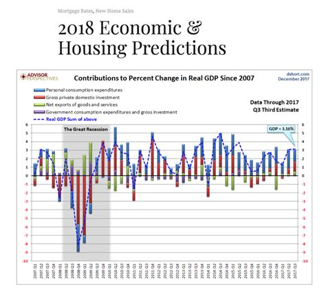 Mba Housing Forecast by 02 19 18 Topic A Detailed Look At The Economic