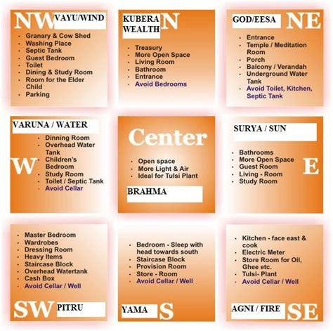 vastu factors cardinal directions architecture ideas