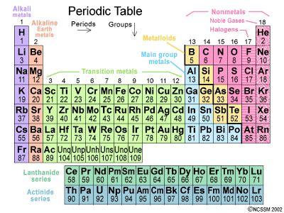 bab  susunan berkala kimia dasar  fisika  asik